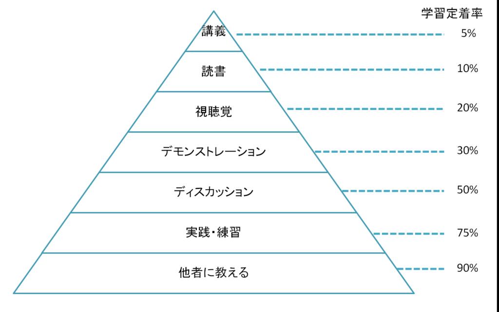 アウトプットをするために必要なラーニングピラミッド